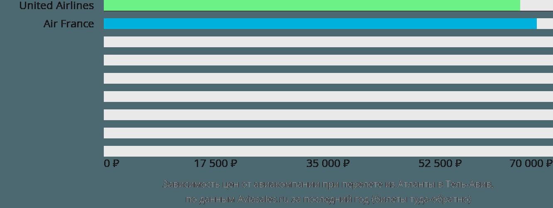 Динамика цен в зависимости от авиакомпании, совершающей перелет из Атланты в Тель-Авив
