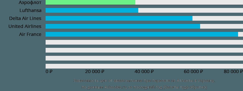 Динамика цен в зависимости от авиакомпании, совершающей перелет из Атланты в Украину
