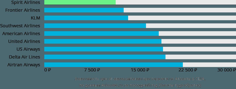Динамика цен в зависимости от авиакомпании, совершающей перелёт из Атланты в США