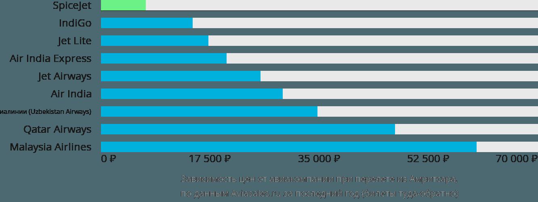 Динамика цен в зависимости от авиакомпании, совершающей перелет из Амритсара
