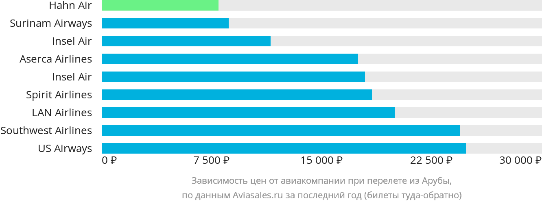 Динамика цен в зависимости от авиакомпании, совершающей перелет из Арубы