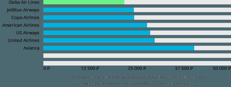 Динамика цен в зависимости от авиакомпании, совершающей перелет из Арубы в Нью-Йорк