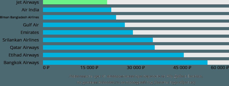 Динамика цен в зависимости от авиакомпании, совершающей перелет из Абу-Даби в Бангкок