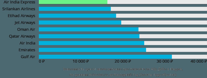Динамика цен в зависимости от авиакомпании, совершающей перелёт из Абу-Даби в Индию