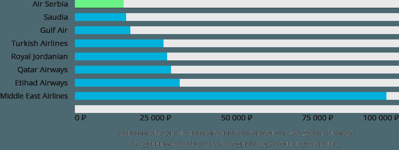 Динамика цен в зависимости от авиакомпании, совершающей перелет из Абу-Даби в Стамбул