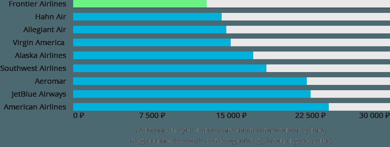 Динамика цен в зависимости от авиакомпании, совершающей перелет из Остина