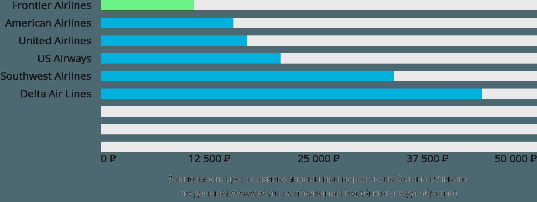 Динамика цен в зависимости от авиакомпании, совершающей перелет из Остина в Чикаго