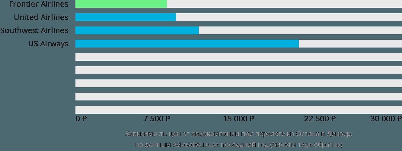 Динамика цен в зависимости от авиакомпании, совершающей перелет из Остина в Денвер