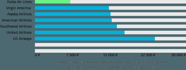 Динамика цен в зависимости от авиакомпании, совершающей перелет из Остина в Лос-Анджелес