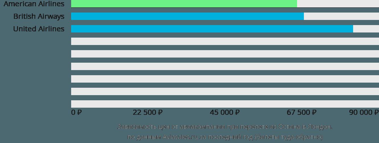 Динамика цен в зависимости от авиакомпании, совершающей перелет из Остина в Лондон