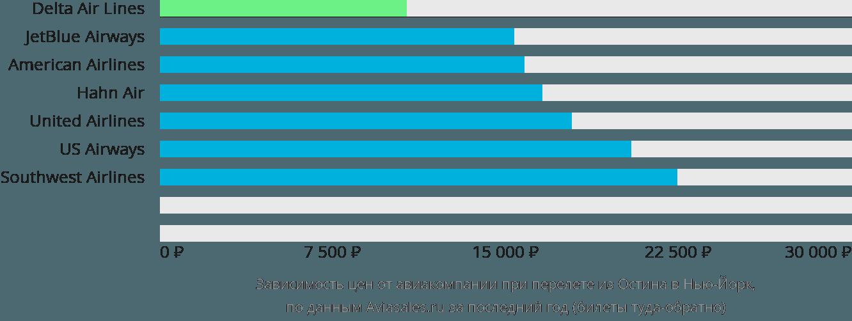 Динамика цен в зависимости от авиакомпании, совершающей перелет из Остина в Нью-Йорк