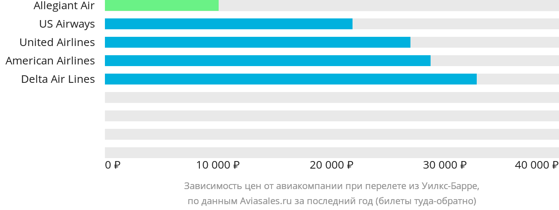 Динамика цен в зависимости от авиакомпании, совершающей перелет из Уилкс-Барре