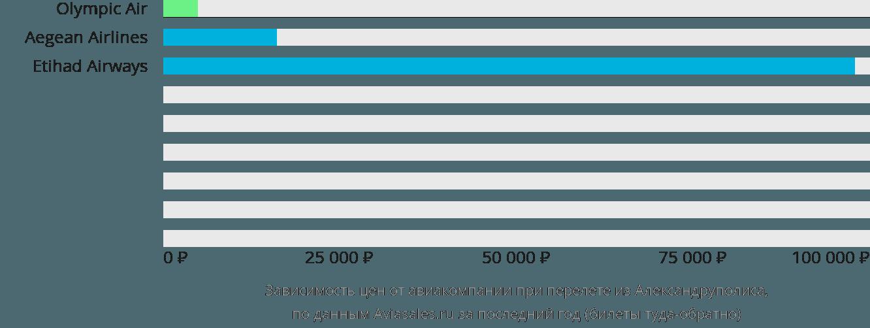 Динамика цен в зависимости от авиакомпании, совершающей перелет из Александруполиса