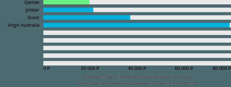 Динамика цен в зависимости от авиакомпании, совершающей перелет из Улуру