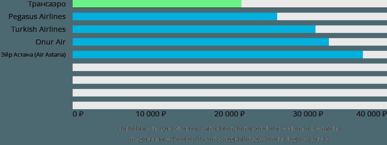 Динамика цен в зависимости от авиакомпании, совершающей перелет из Антальи в Алматы