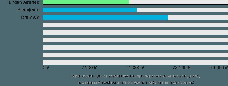 Динамика цен в зависимости от авиакомпании, совершающей перелет из Антальи в Днепр