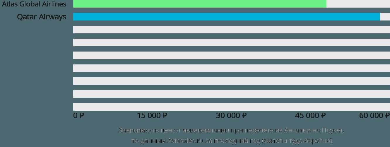 Динамика цен в зависимости от авиакомпании, совершающей перелет из Антальи на Пхукет