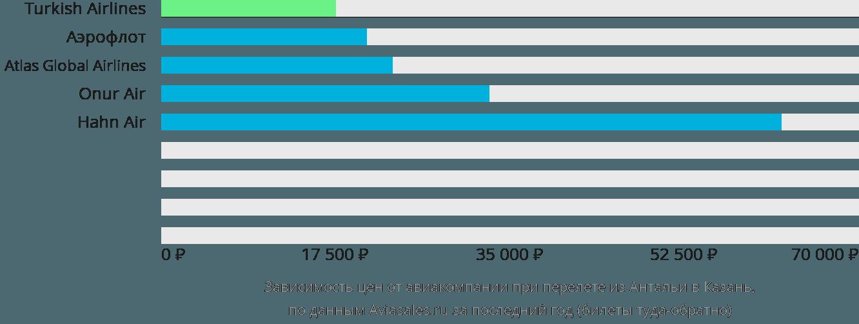 Динамика цен в зависимости от авиакомпании, совершающей перелет из Антальи в Казань