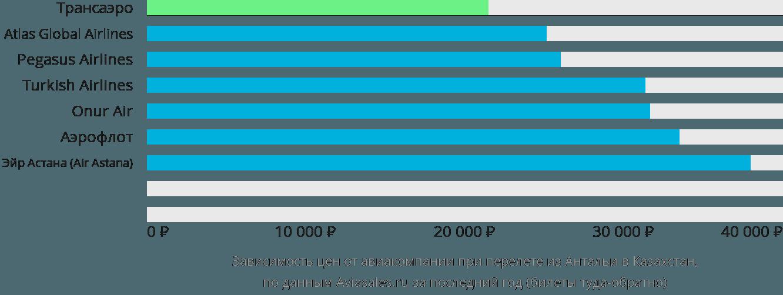 Динамика цен в зависимости от авиакомпании, совершающей перелёт из Антальи в Казахстан