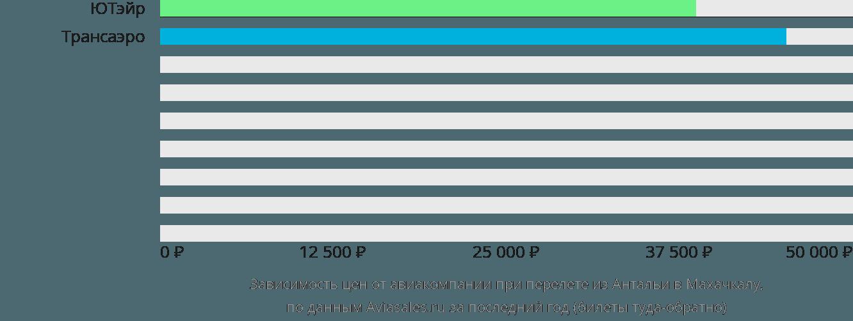 Динамика цен в зависимости от авиакомпании, совершающей перелет из Антальи в Махачкалу