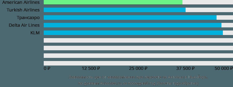 Динамика цен в зависимости от авиакомпании, совершающей перелет из Антальи в Нью-Йорк