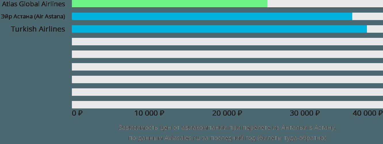 Динамика цен в зависимости от авиакомпании, совершающей перелет из Антальи в Астану