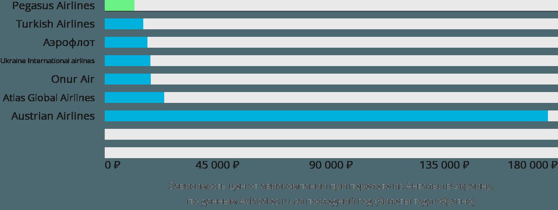 Динамика цен в зависимости от авиакомпании, совершающей перелет из Антальи в Украину