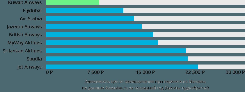 Динамика цен в зависимости от авиакомпании, совершающей перелет из Манамы