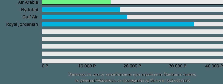 Динамика цен в зависимости от авиакомпании, совершающей перелет из Манамы в Амман
