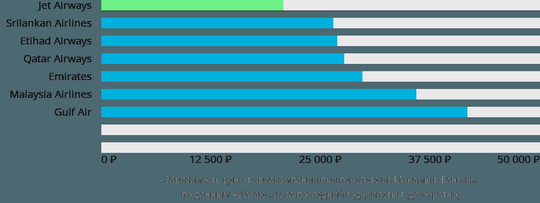 Динамика цен в зависимости от авиакомпании, совершающей перелет из Манамы в Бангкок