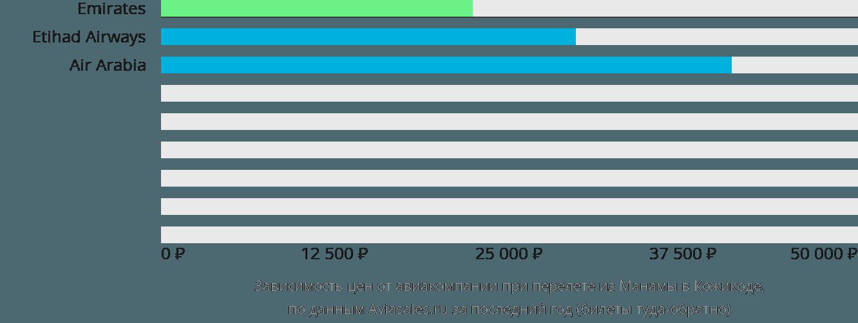 Динамика цен в зависимости от авиакомпании, совершающей перелет из Манамы в Кожикоде