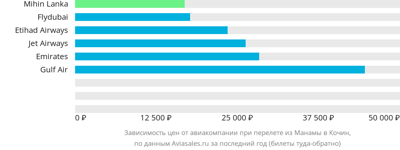 Динамика цен в зависимости от авиакомпании, совершающей перелет из Манамы в Кочин