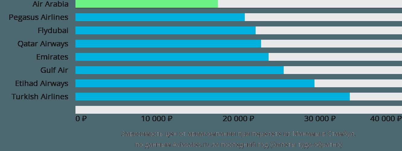 Динамика цен в зависимости от авиакомпании, совершающей перелет из Манамы в Стамбул