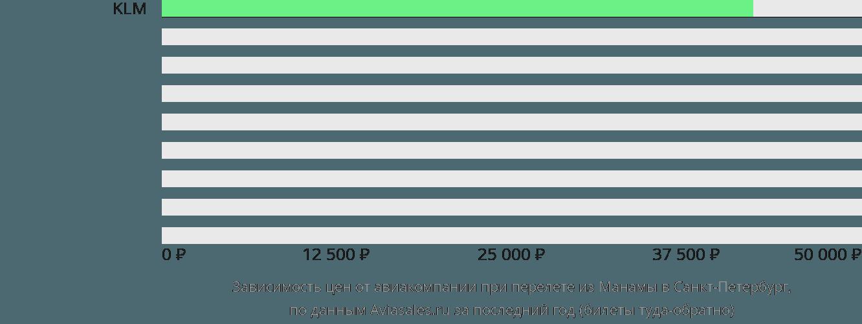 Динамика цен в зависимости от авиакомпании, совершающей перелет из Манамы в Санкт-Петербург