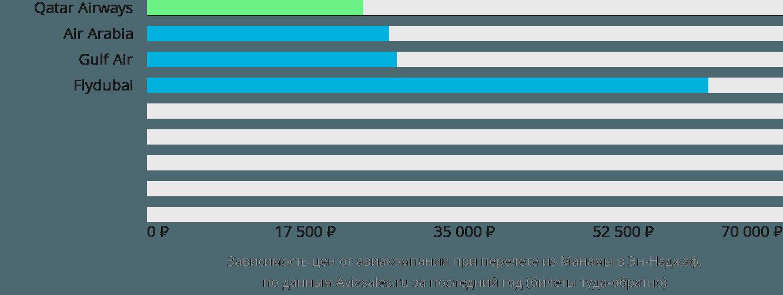 Динамика цен в зависимости от авиакомпании, совершающей перелет из Манамы в Эн-Наджаф