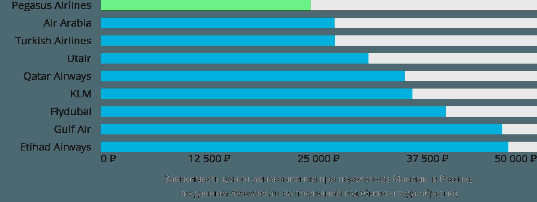 Динамика цен в зависимости от авиакомпании, совершающей перелет из Манамы в Россию