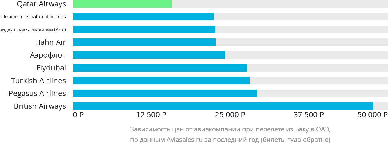 Динамика цен в зависимости от авиакомпании, совершающей перелет из Баку в ОАЭ