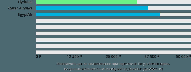 Динамика цен в зависимости от авиакомпании, совершающей перелет из Баку в Александрию