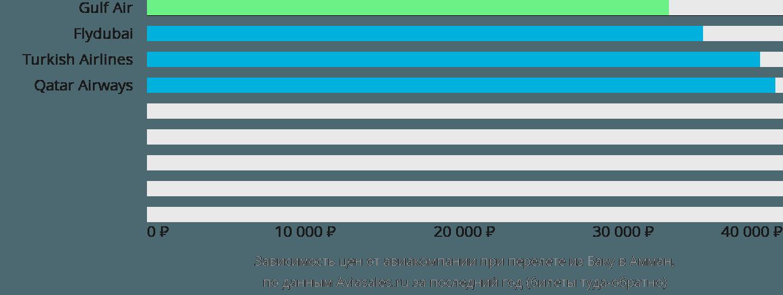 Динамика цен в зависимости от авиакомпании, совершающей перелет из Баку в Амман