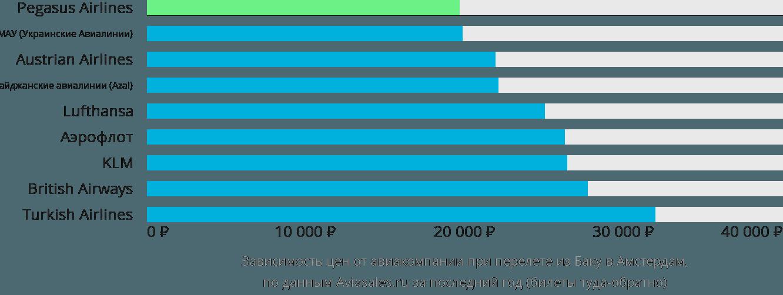 Динамика цен в зависимости от авиакомпании, совершающей перелет из Баку в Амстердам