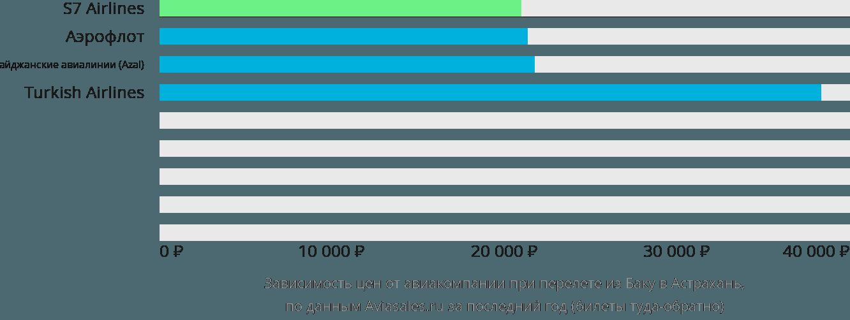 Динамика цен в зависимости от авиакомпании, совершающей перелет из Баку в Астрахань