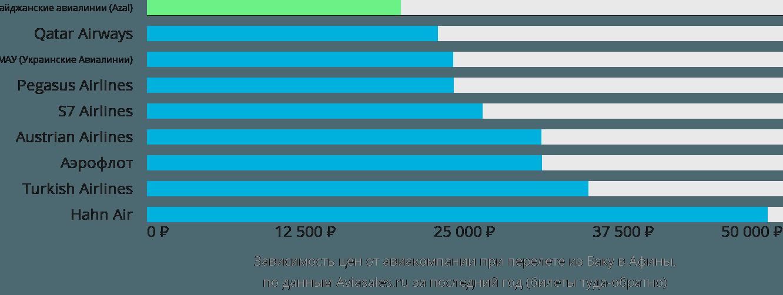 Динамика цен в зависимости от авиакомпании, совершающей перелет из Баку в Афины