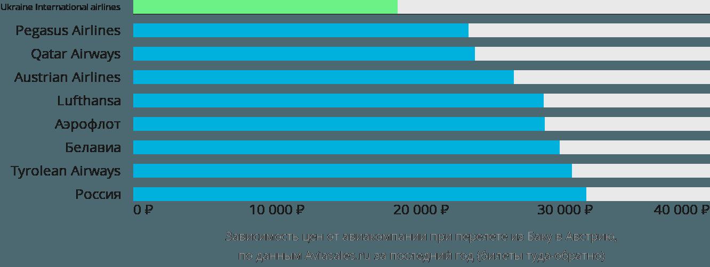 Динамика цен в зависимости от авиакомпании, совершающей перелёт из Баку в Австрию