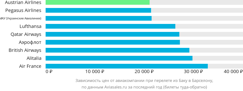 Динамика цен в зависимости от авиакомпании, совершающей перелет из Баку в Барселону