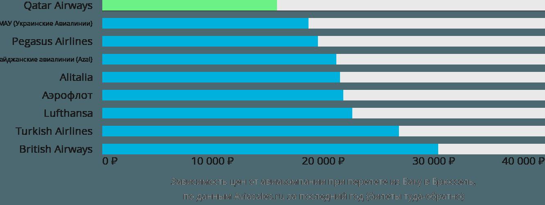 Динамика цен в зависимости от авиакомпании, совершающей перелет из Баку в Брюссель