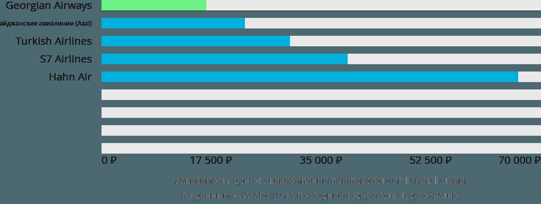 Динамика цен в зависимости от авиакомпании, совершающей перелет из Баку в Батуми