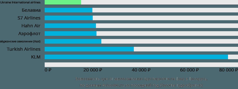 Динамика цен в зависимости от авиакомпании, совершающей перелет из Баку в Беларусь