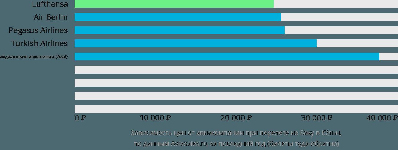 Динамика цен в зависимости от авиакомпании, совершающей перелет из Баку в Кёльн