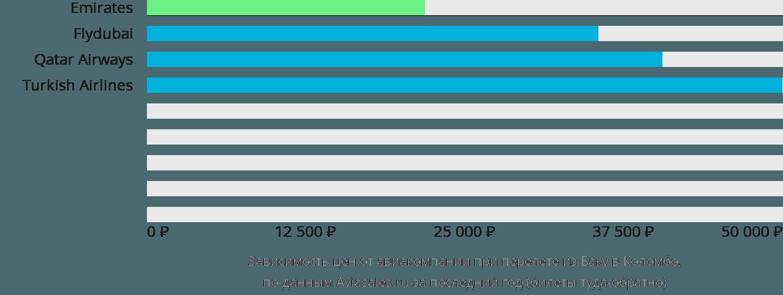 Динамика цен в зависимости от авиакомпании, совершающей перелет из Баку в Коломбо