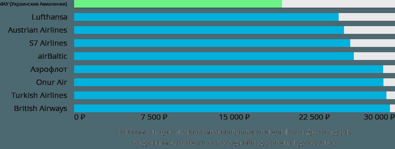 Динамика цен в зависимости от авиакомпании, совершающей перелет из Баку в Дюссельдорф
